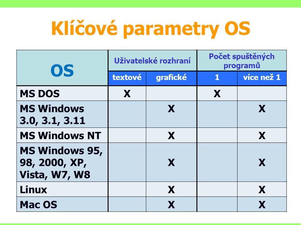 Klíčové parametry OS OS Uživatelské rozhraní Počet spuštěných programů textovégrafické1více než 1 MS DOSXX MS Windows 3.0, 3.1, 3.11 XX MS Windows NTXX MS Windows 95, 98, 2000, XP, Vista, W7, W8 XX LinuxXX Mac OSXX