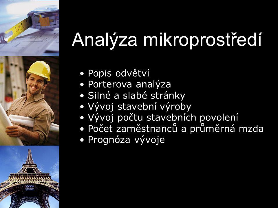 Analýza mikroprostředí Popis odvětví Porterova analýza Silné a slabé stránky Vývoj stavební výroby Vývoj počtu stavebních povolení Počet zaměstnanců a