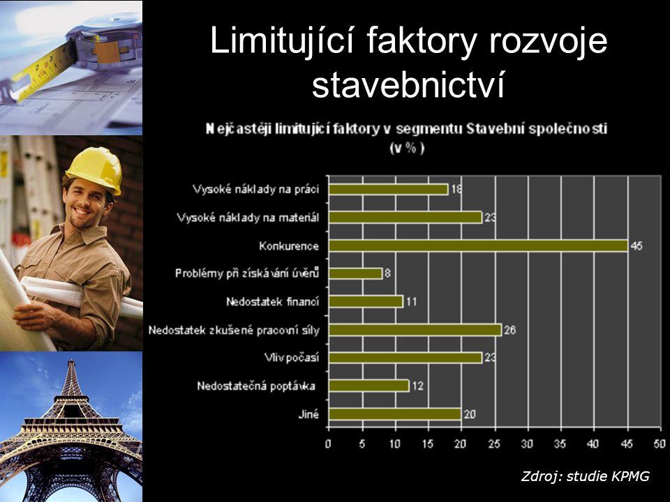Limitující faktory rozvoje stavebnictví Zdroj: studie KPMG