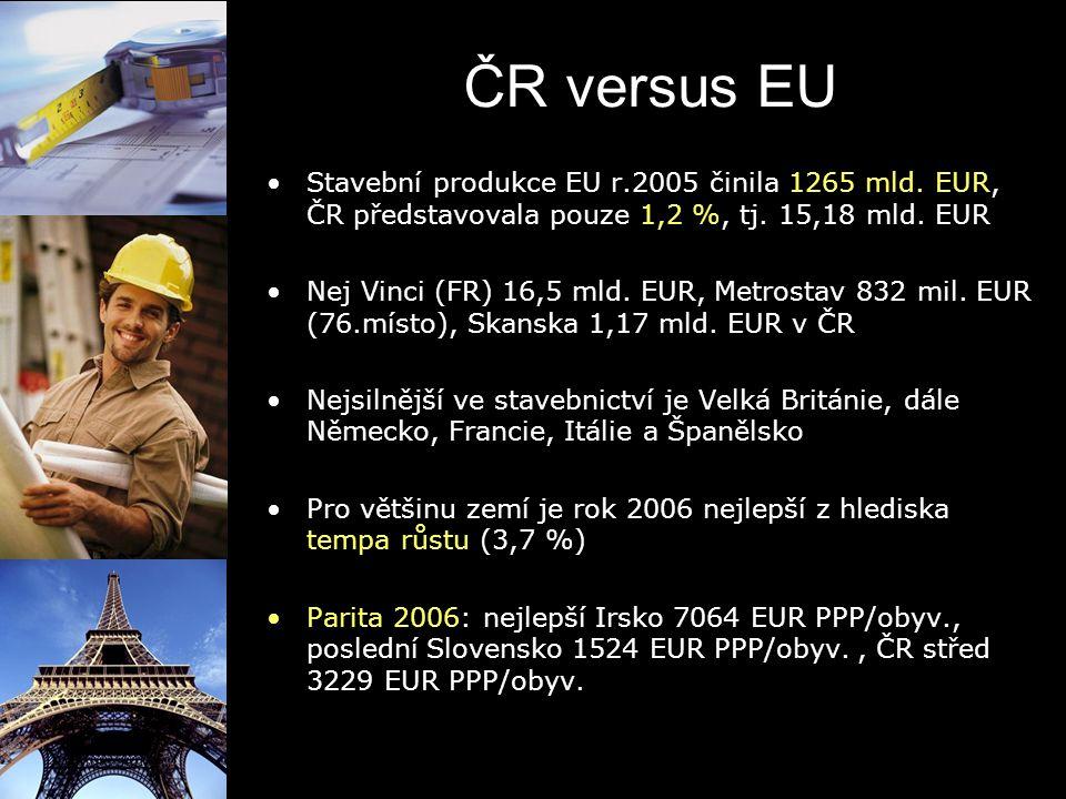 ČR versus EU Stavební produkce EU r.2005 činila 1265 mld. EUR, ČR představovala pouze 1,2 %, tj. 15,18 mld. EUR Nej Vinci (FR) 16,5 mld. EUR, Metrosta