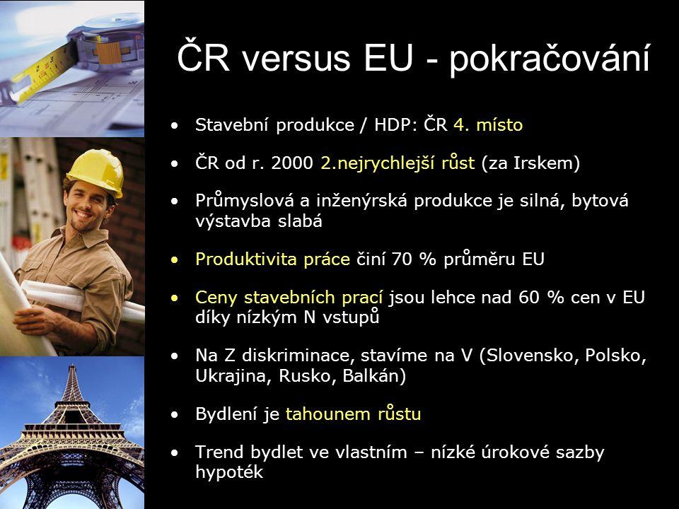 ČR versus EU - pokračování Stavební produkce / HDP: ČR 4. místo ČR od r. 2000 2.nejrychlejší růst (za Irskem) Průmyslová a inženýrská produkce je siln