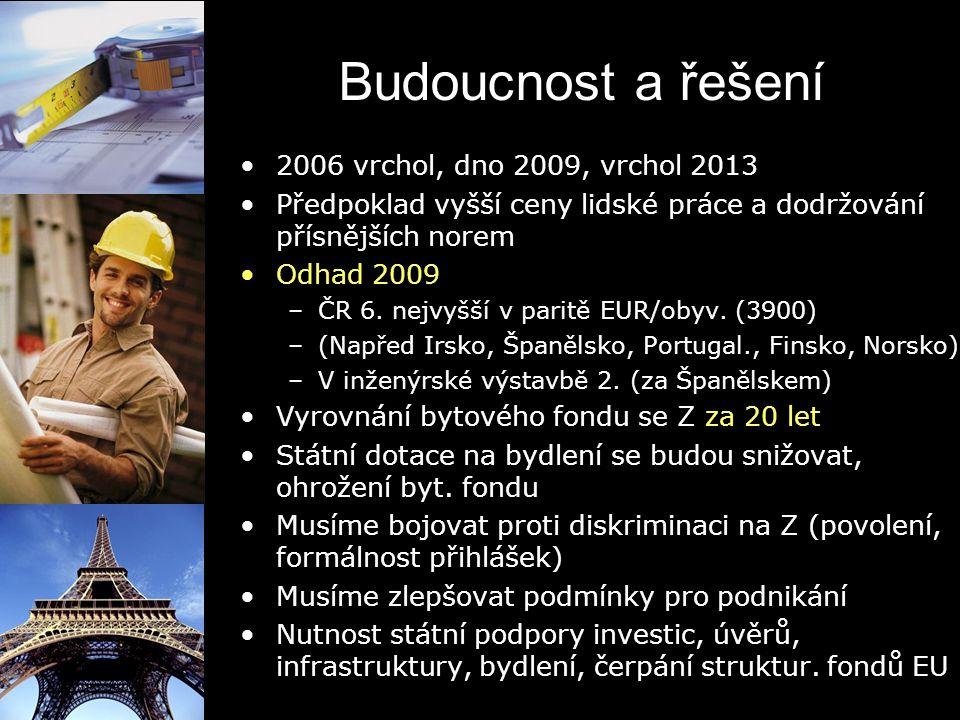 Budoucnost a řešení 2006 vrchol, dno 2009, vrchol 2013 Předpoklad vyšší ceny lidské práce a dodržování přísnějších norem Odhad 2009 –ČR 6. nejvyšší v