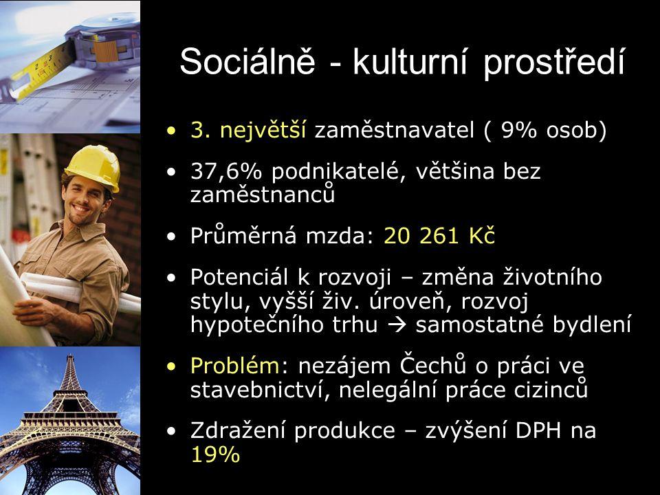 Sociálně - kulturní prostředí 3. největší zaměstnavatel ( 9% osob) 37,6% podnikatelé, většina bez zaměstnanců Průměrná mzda: 20 261 Kč Potenciál k roz