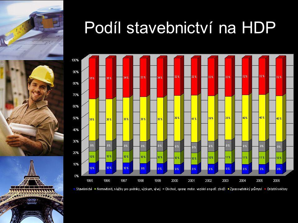 Vývoj stavební výroby