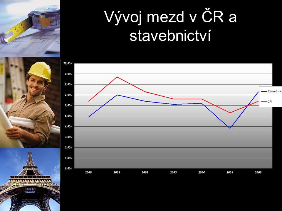 Počet zaměstnanců a průměrná mzda Průměrná mzda – meziroční růst 7%