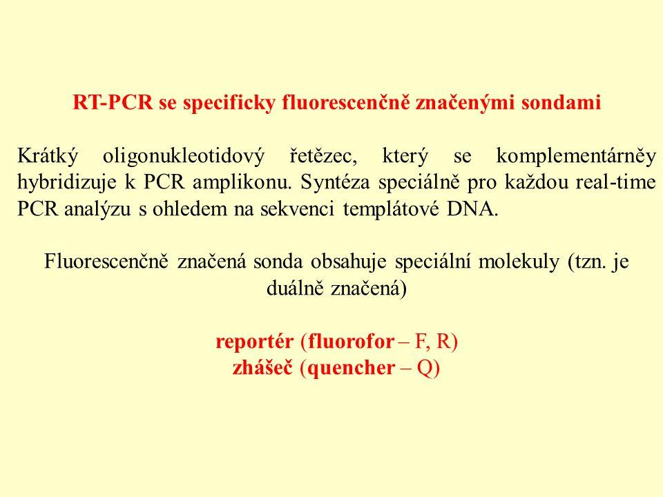 RT-PCR se specificky fluorescenčně značenými sondami Krátký oligonukleotidový řetězec, který se komplementárněy hybridizuje k PCR amplikonu. Syntéza s
