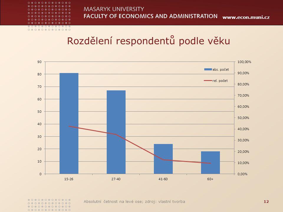 www.econ.muni.cz Rozdělení respondentů podle věku Absolutní četnost na levé ose; zdroj: vlastní tvorba12
