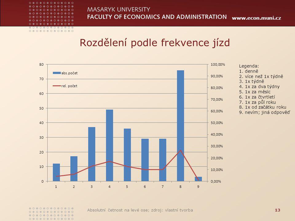 www.econ.muni.cz Rozdělení podle frekvence jízd Absolutní četnost na levé ose; zdroj: vlastní tvorba13 Legenda: 1. denně 2. více než 1x týdně 3. 1x tý