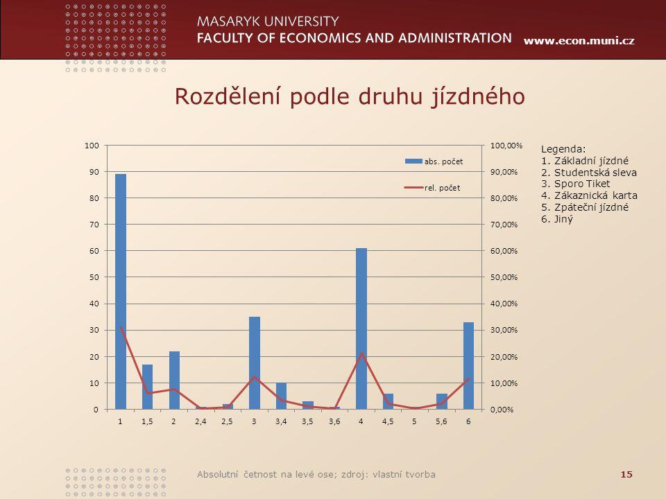 www.econ.muni.cz Rozdělení podle druhu jízdného Absolutní četnost na levé ose; zdroj: vlastní tvorba15 Legenda: 1. Základní jízdné 2. Studentská sleva