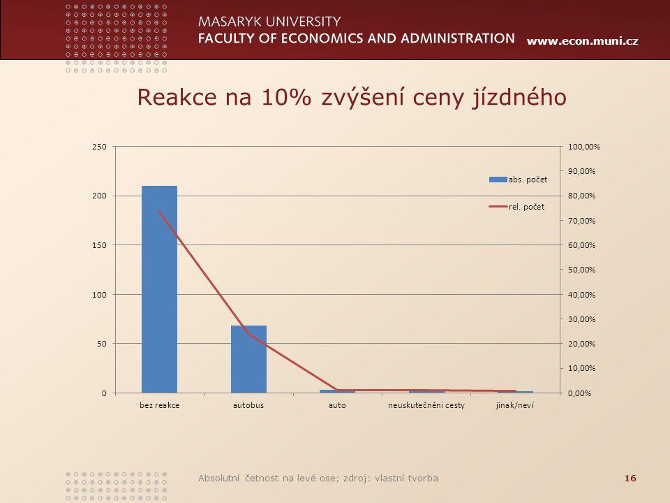 www.econ.muni.cz Reakce na 10% zvýšení ceny jízdného Absolutní četnost na levé ose; zdroj: vlastní tvorba16