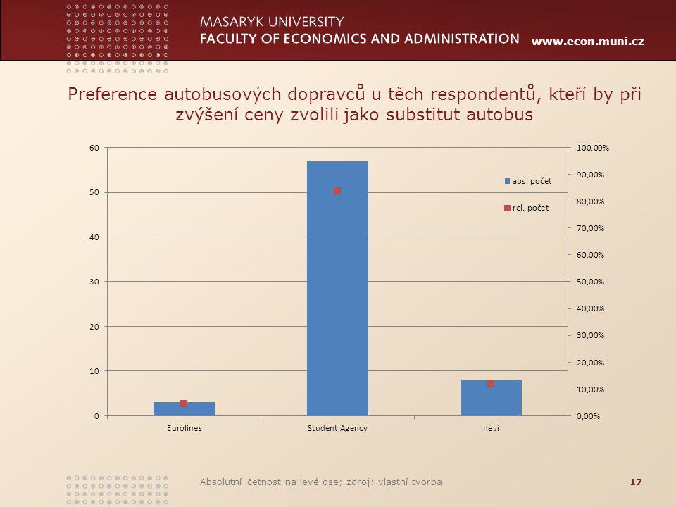 www.econ.muni.cz Preference autobusových dopravců u těch respondentů, kteří by při zvýšení ceny zvolili jako substitut autobus Absolutní četnost na le