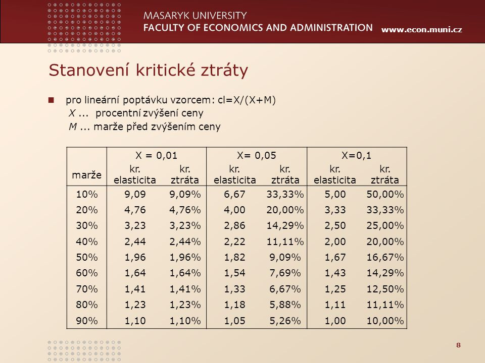 www.econ.muni.cz Stanovení kritické ztráty pro lineární poptávku vzorcem: cl=X/(X+M) X... procentní zvýšení ceny M... marže před zvýšením ceny 8 X = 0