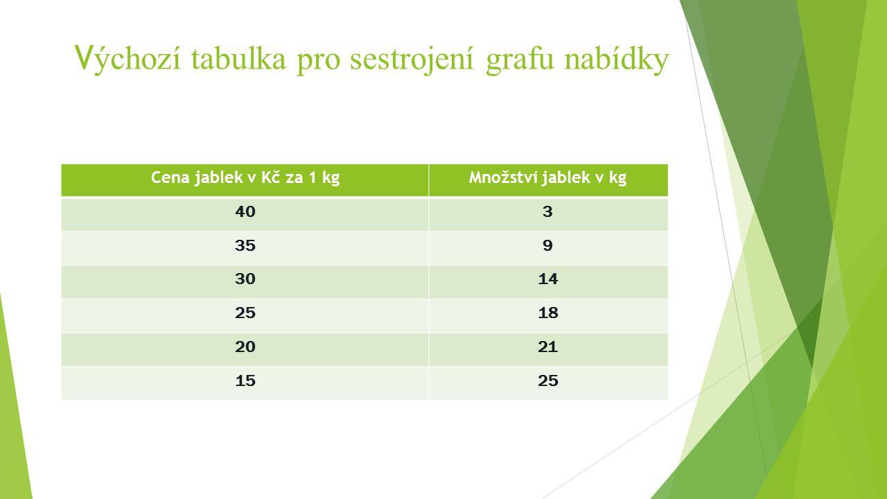 V ýchozí tabulka pro sestrojení grafu nabídky Cena jablek v Kč za 1 kgMnožství jablek v kg 403 359 3014 2518 2021 1525