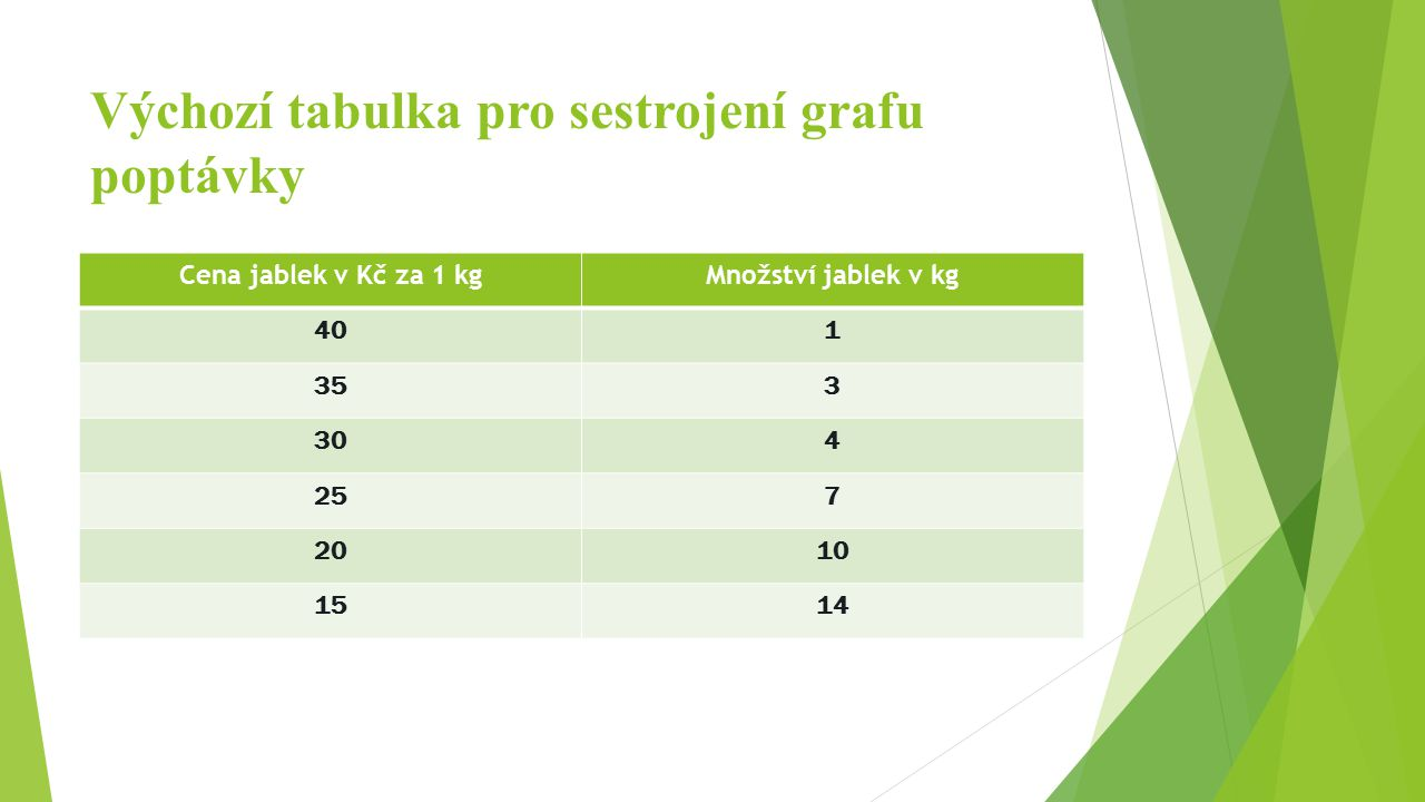 Výchozí tabulka pro sestrojení grafu poptávky Cena jablek v Kč za 1 kgMnožství jablek v kg 401 353 304 257 2010 1514
