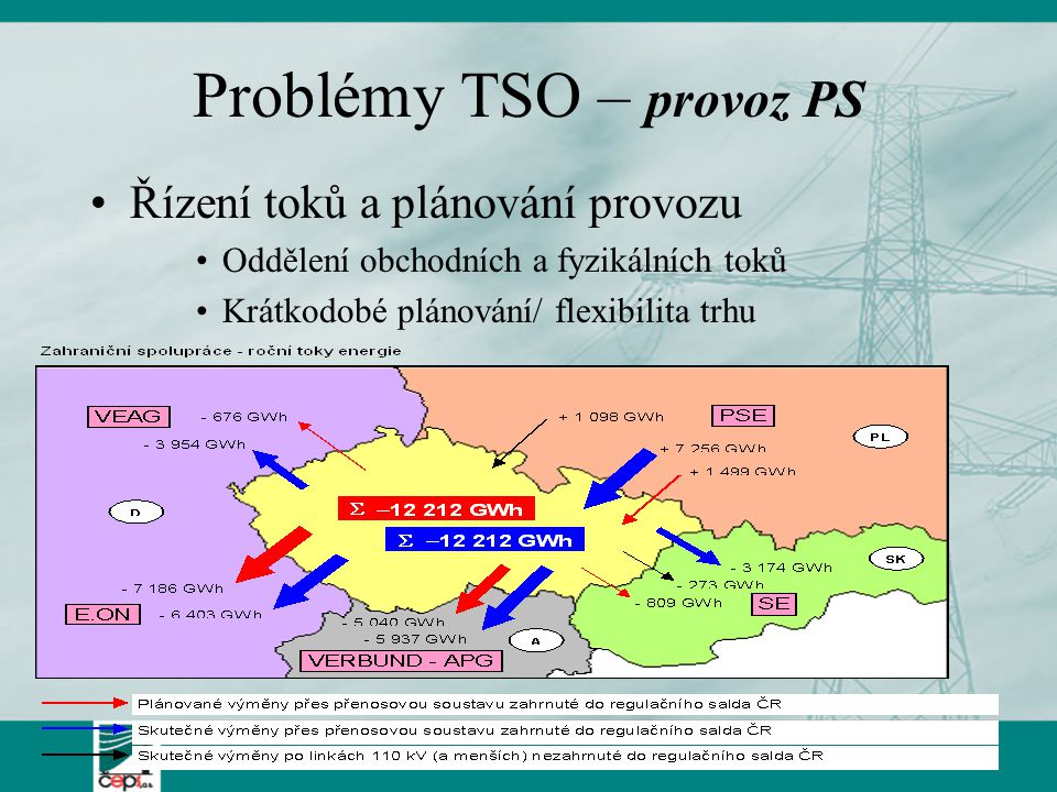Kruhové toky mezi systémy CEE (výpočet VE-T) PSE-O CEPSSEPS MAVIRAPGETRANS VE-T 975 804 745 230 220 10 2 218 171 586 0 Balances of each control areas (generatio n + load + losses) = ± 0 ENE