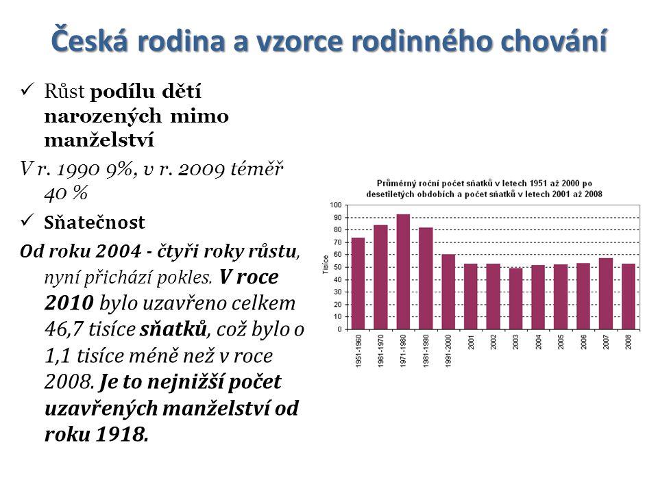 Česká rodina a vzorce rodinného chování Růst podílu dětí narozených mimo manželství V r. 1990 9%, v r. 2009 téměř 40 % Sňatečnost Od roku 2004 - čtyři