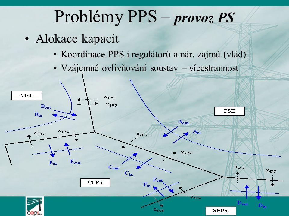 Problémy PPS – provoz PS Alokace kapacit Koordinace PPS i regulátorů a nár.