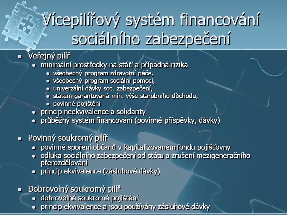 Vícepilířový systém financování sociálního zabezpečení Veřejný pilíř minimální prostředky na stáří a případná rizika všeobecný program zdravotní péče, všeobecný program sociální pomoci, univerzální dávky soc.