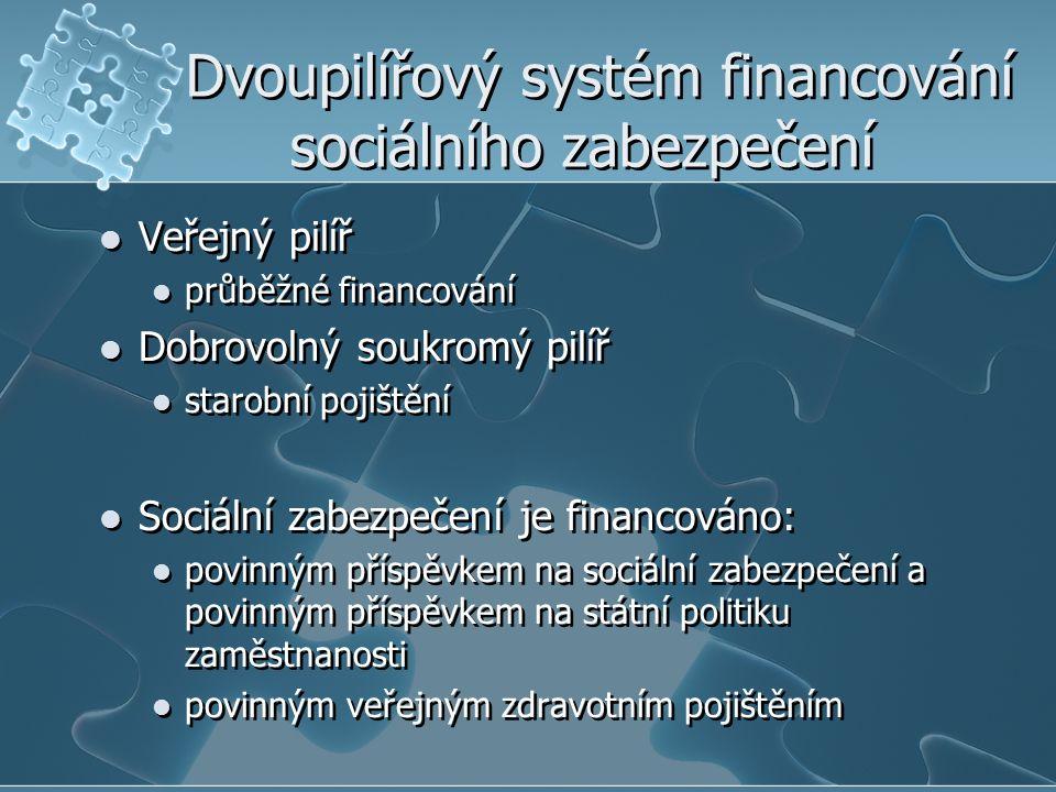 Dvoupilířový systém financování sociálního zabezpečení Veřejný pilíř průběžné financování Dobrovolný soukromý pilíř starobní pojištění Sociální zabezpečení je financováno: povinným příspěvkem na sociální zabezpečení a povinným příspěvkem na státní politiku zaměstnanosti povinným veřejným zdravotním pojištěním Veřejný pilíř průběžné financování Dobrovolný soukromý pilíř starobní pojištění Sociální zabezpečení je financováno: povinným příspěvkem na sociální zabezpečení a povinným příspěvkem na státní politiku zaměstnanosti povinným veřejným zdravotním pojištěním