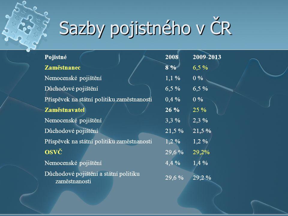 Sazby pojistného v ČR Pojistné20082009-2013 Zaměstnanec8 %6,5 % Nemocenské pojištění1,1 %0 % Důchodové pojištění6,5 % Příspěvek na státní politiku zaměstnanosti0,4 %0 % Zaměstnavatel26 %25 % Nemocenské pojištění3,3 %2,3 % Důchodové pojištění21,5 % Příspěvek na státní politiku zaměstnanosti1,2 % OSVČ29,6 %29,2% Nemocenské pojištění4,4 %1,4 % Důchodové pojištění a státní politiku zaměstnanosti 29,6 %29,2 %