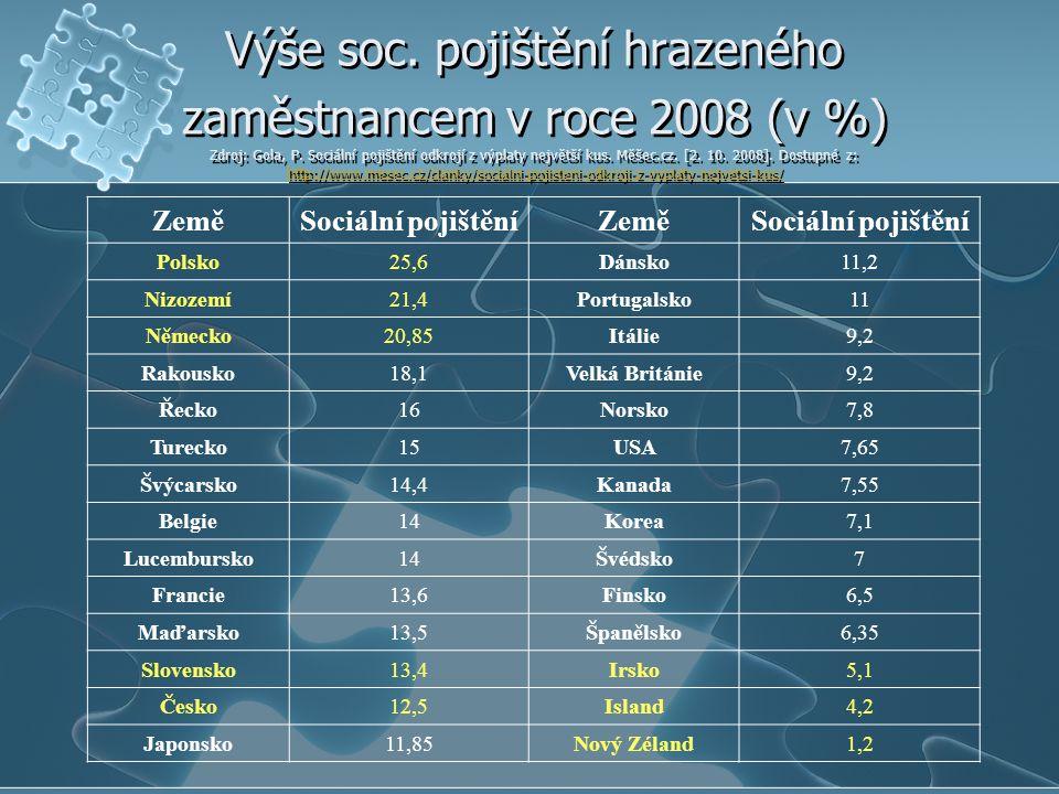 Výše soc.pojištění hrazeného zaměstnancem v roce 2008 (v %) Zdroj: Gola, P.