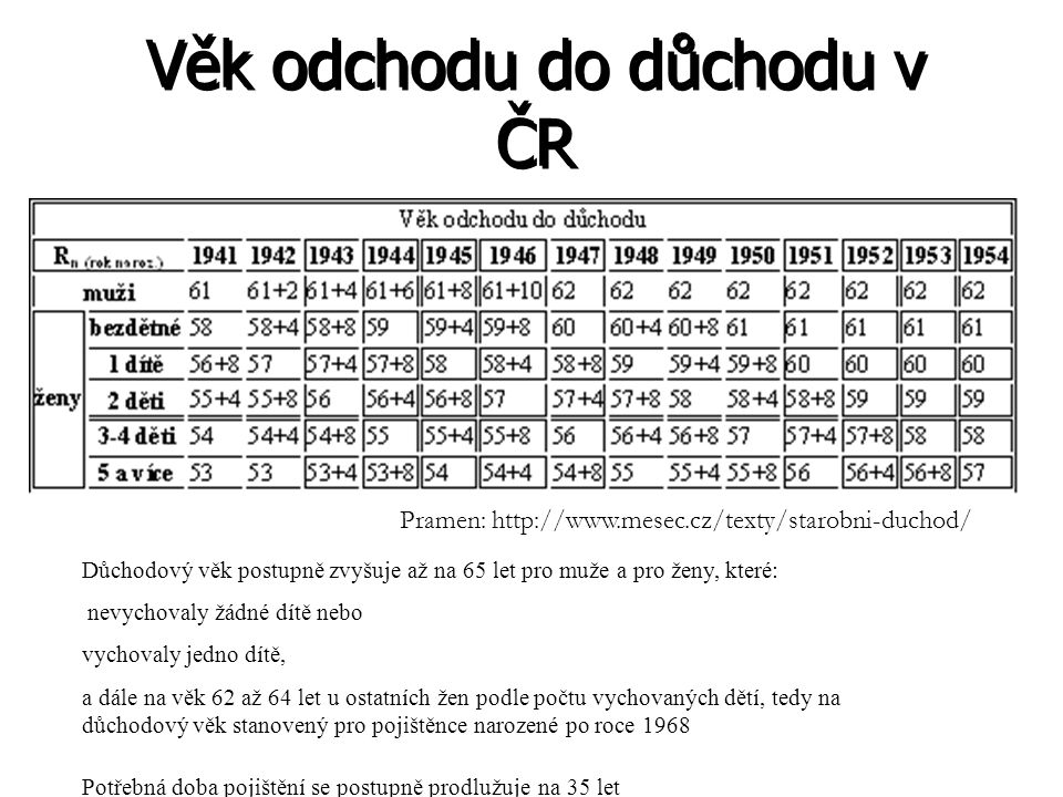 Věk odchodu do důchodu v ČR Pramen: http://www.mesec.cz/texty/starobni-duchod/ Důchodový věk postupně zvyšuje až na 65 let pro muže a pro ženy, které: nevychovaly žádné dítě nebo vychovaly jedno dítě, a dále na věk 62 až 64 let u ostatních žen podle počtu vychovaných dětí, tedy na důchodový věk stanovený pro pojištěnce narozené po roce 1968 Potřebná doba pojištění se postupně prodlužuje na 35 let