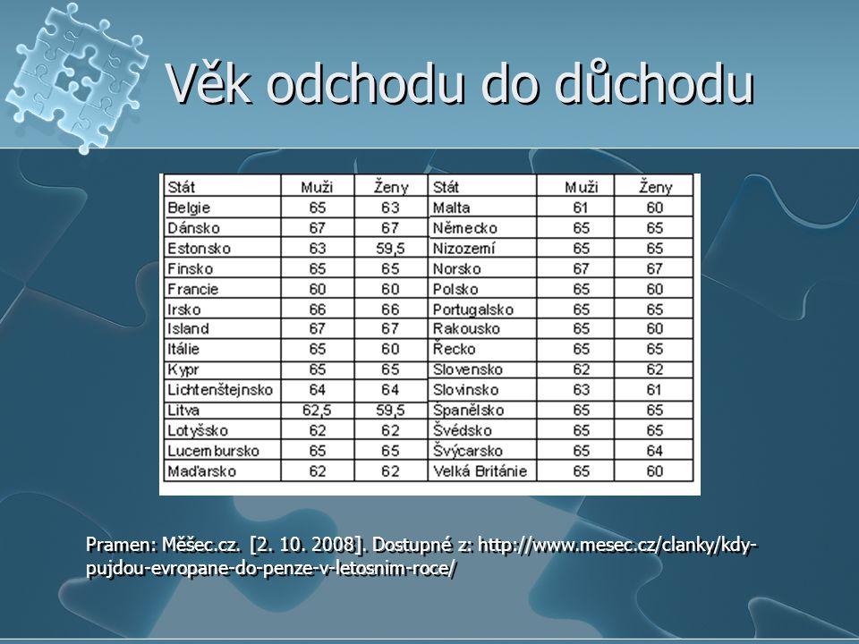 Věk odchodu do důchodu Pramen: Měšec.cz.[2. 10. 2008].