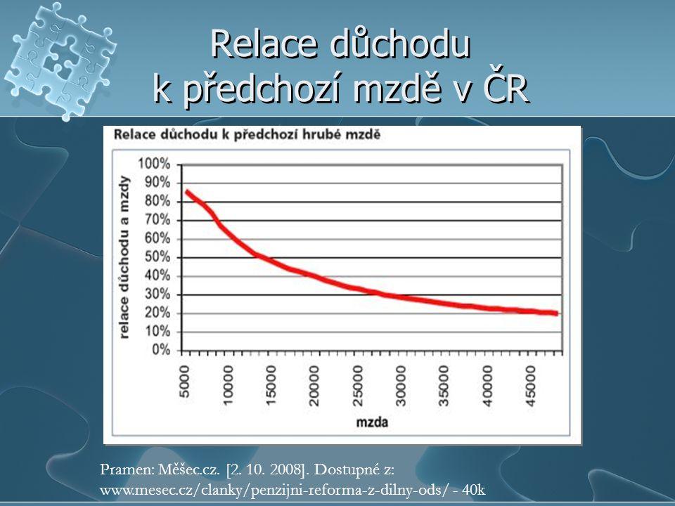 Relace důchodu k předchozí mzdě v ČR Pramen: Měšec.cz.