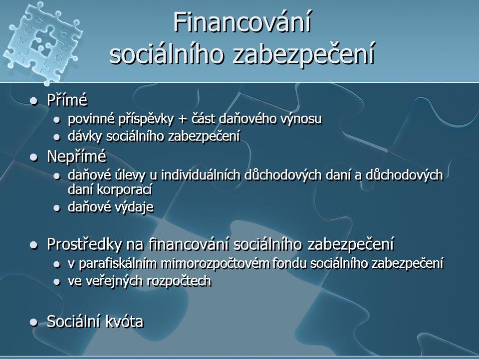 Financování sociálního zabezpečení Přímé povinné příspěvky + část daňového výnosu dávky sociálního zabezpečení Nepřímé daňové úlevy u individuálních důchodových daní a důchodových daní korporací daňové výdaje Prostředky na financování sociálního zabezpečení v parafiskálním mimorozpočtovém fondu sociálního zabezpečení ve veřejných rozpočtech Sociální kvóta Přímé povinné příspěvky + část daňového výnosu dávky sociálního zabezpečení Nepřímé daňové úlevy u individuálních důchodových daní a důchodových daní korporací daňové výdaje Prostředky na financování sociálního zabezpečení v parafiskálním mimorozpočtovém fondu sociálního zabezpečení ve veřejných rozpočtech Sociální kvóta