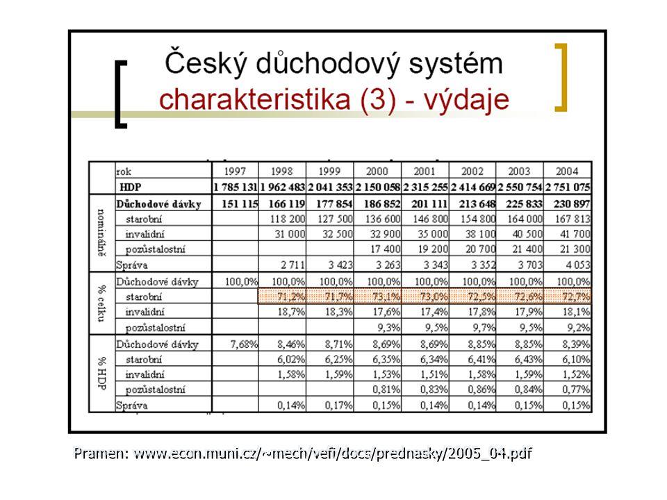 Pramen: www.econ.muni.cz/~mech/vefi/docs/prednasky/2005_04.pdf
