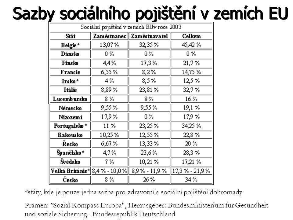 Sazby sociálního pojištění v zemích EU *státy, kde je pouze jedna sazba pro zdravotní a sociální pojištění dohromady Pramen: