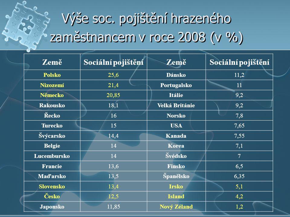 Výše soc. pojištění hrazeného zaměstnancem v roce 2008 (v %) ZeměSociální pojištěníZeměSociální pojištění Polsko25,6Dánsko11,2 Nizozemí21,4Portugalsko
