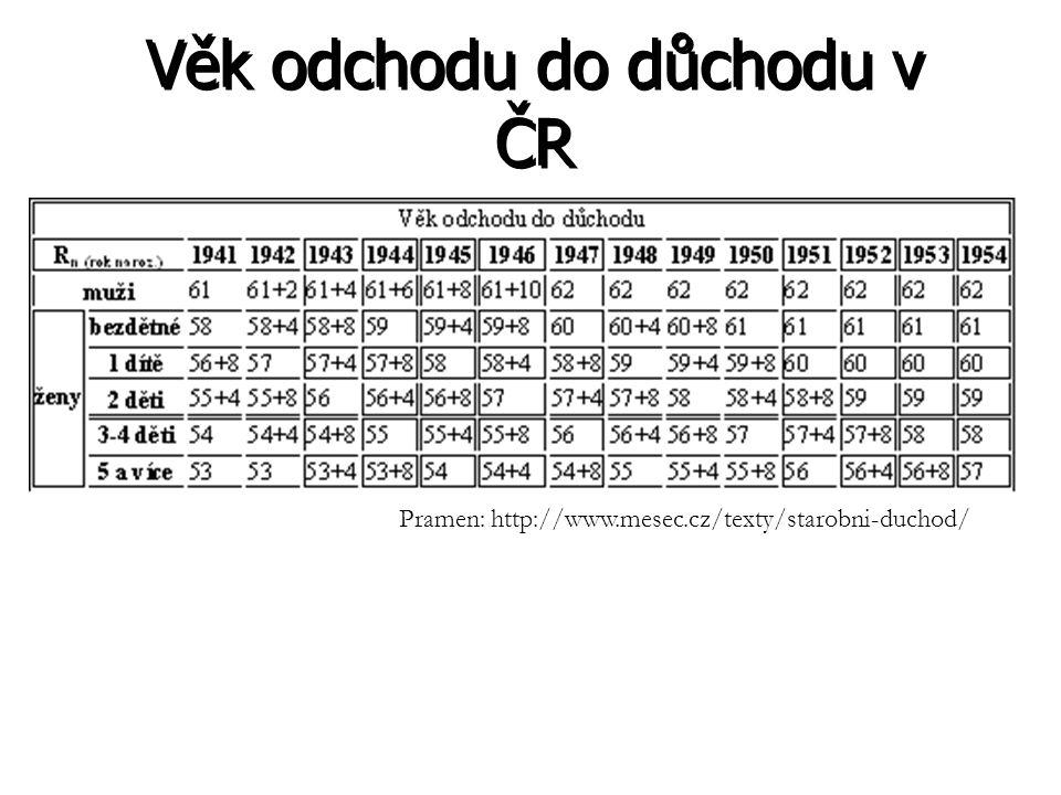 Věk odchodu do důchodu v ČR Pramen: http://www.mesec.cz/texty/starobni-duchod/