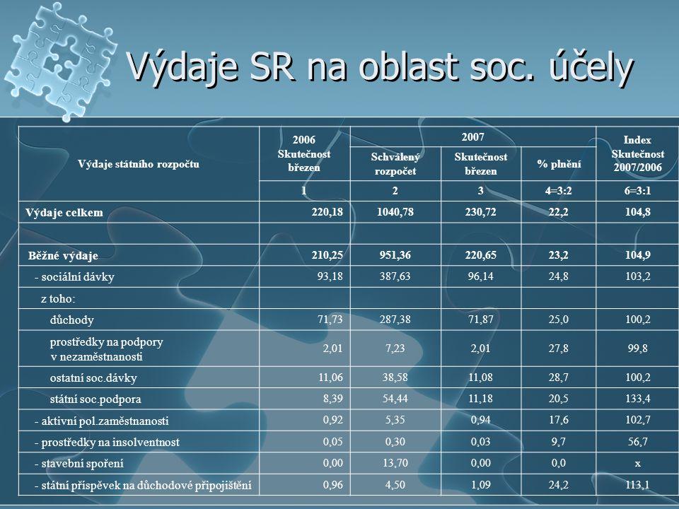 Výdaje SR na oblast soc. účely Výdaje státního rozpočtu 2006 Skutečnost březen 2007 Index Skutečnost 2007/2006 Schválený rozpočet Skutečnost březen %