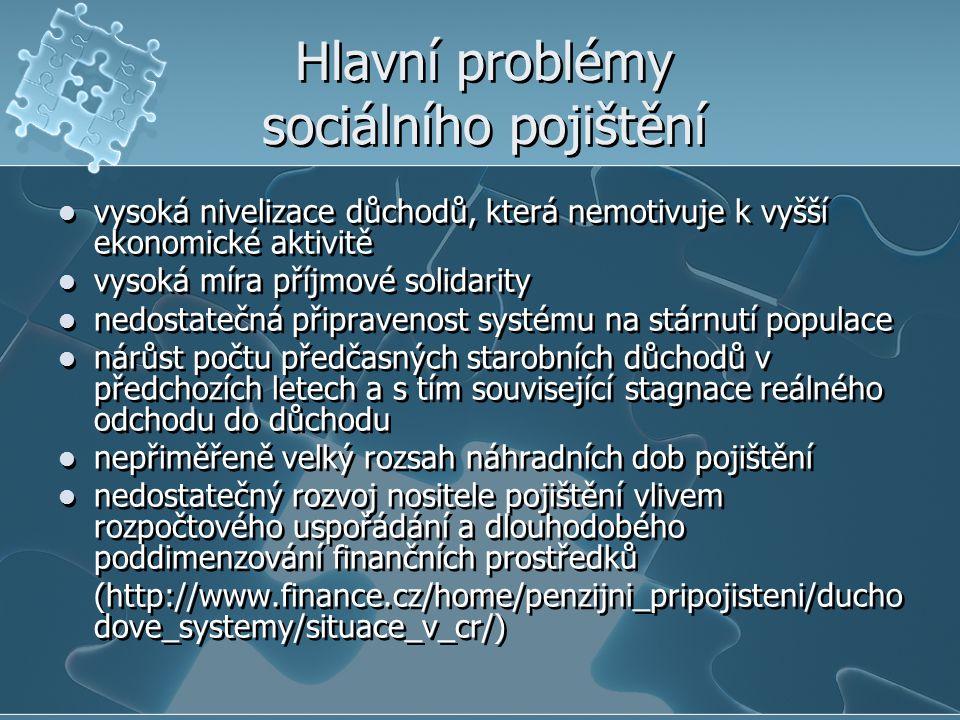 Hlavní problémy sociálního pojištění vysoká nivelizace důchodů, která nemotivuje k vyšší ekonomické aktivitě vysoká míra příjmové solidarity nedostate