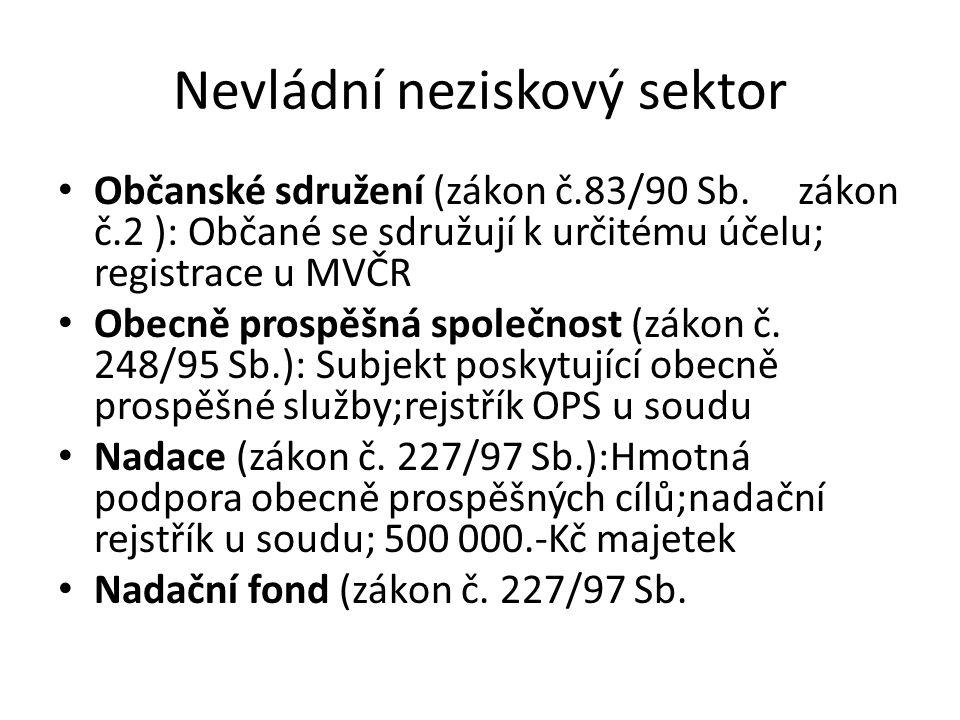 Nevládní neziskový sektor Občanské sdružení (zákon č.83/90 Sb.