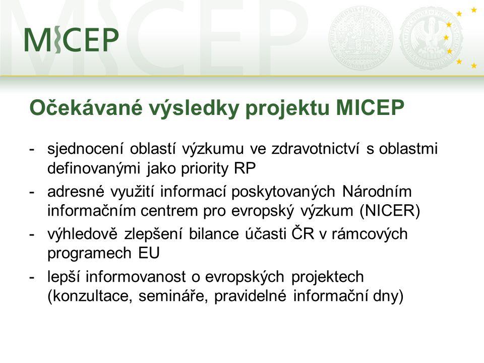 Očekávané výsledky projektu MICEP -sjednocení oblastí výzkumu ve zdravotnictví s oblastmi definovanými jako priority RP -adresné využití informací pos