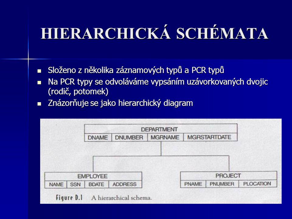 HIERARCHICKÁ SCHÉMATA Složeno z několika záznamových typů a PCR typů Složeno z několika záznamových typů a PCR typů Na PCR typy se odvoláváme vypsáním