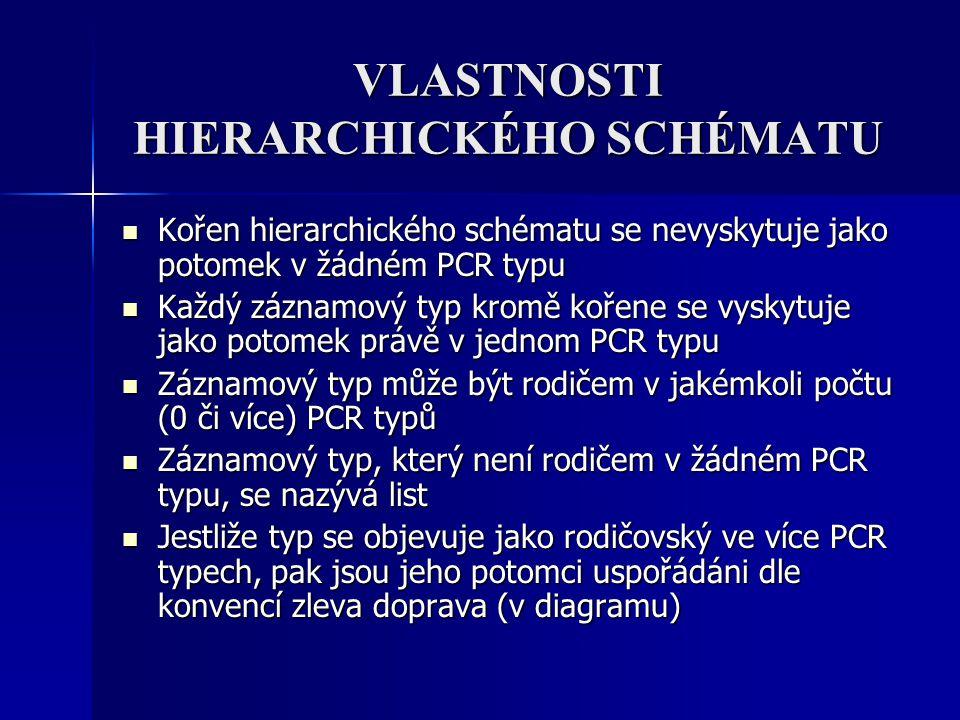 VLASTNOSTI HIERARCHICKÉHO SCHÉMATU Kořen hierarchického schématu se nevyskytuje jako potomek v žádném PCR typu Kořen hierarchického schématu se nevysk
