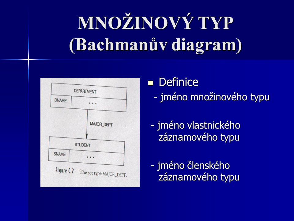 MNOŽINOVÝ TYP (Bachmanův diagram) Definice Definice - jméno množinového typu - jméno množinového typu - jméno vlastnického záznamového typu - jméno vl