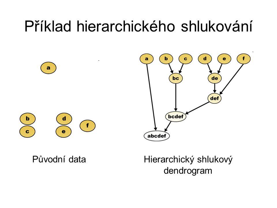 Příklad hierarchického shlukování Původní data Hierarchický shlukový dendrogram