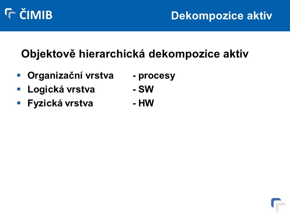 Dekompozice aktiv  Organizační vrstva- procesy  Logická vrstva- SW  Fyzická vrstva- HW Objektově hierarchická dekompozice aktiv