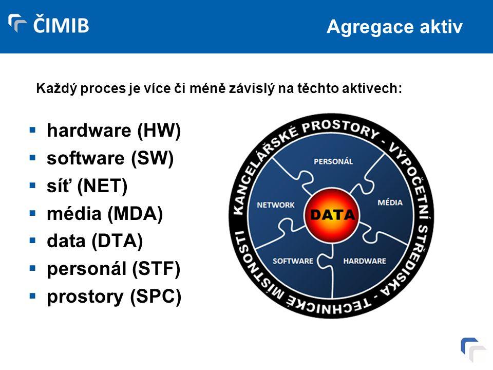 Agregace aktiv  hardware (HW)  software (SW)  síť (NET)  média (MDA)  data (DTA)  personál (STF)  prostory (SPC) Každý proces je více či méně závislý na těchto aktivech: