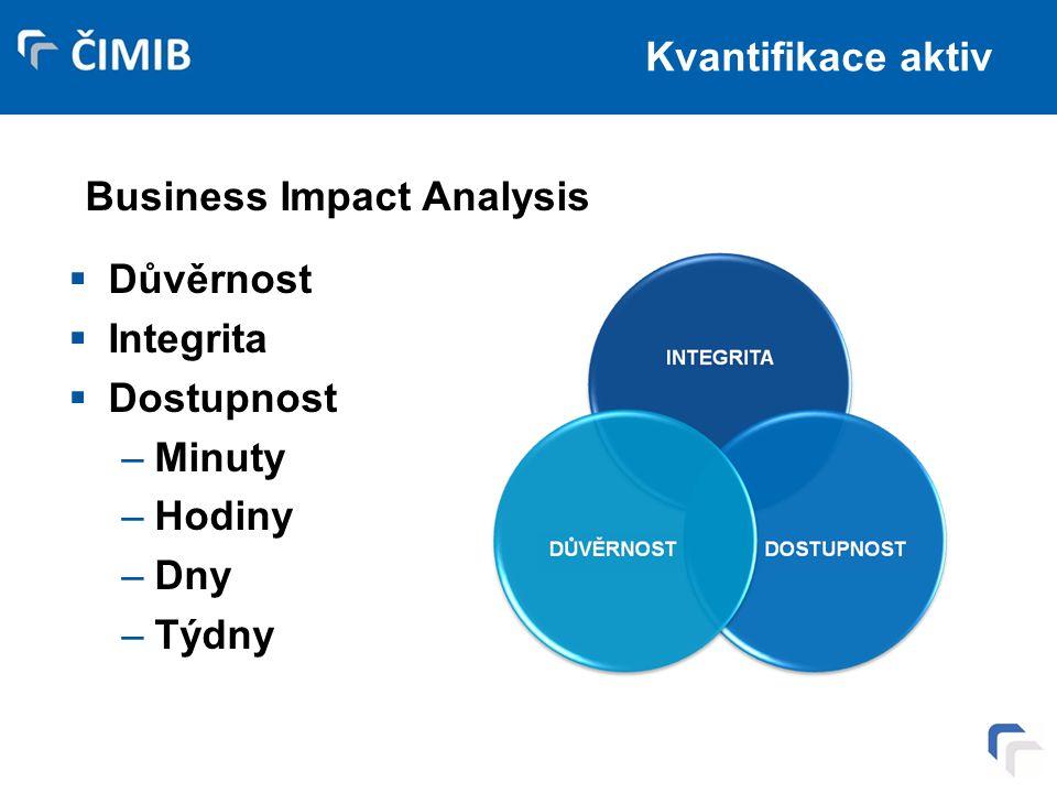 Kvantifikace aktiv  Důvěrnost  Integrita  Dostupnost –Minuty –Hodiny –Dny –Týdny Business Impact Analysis