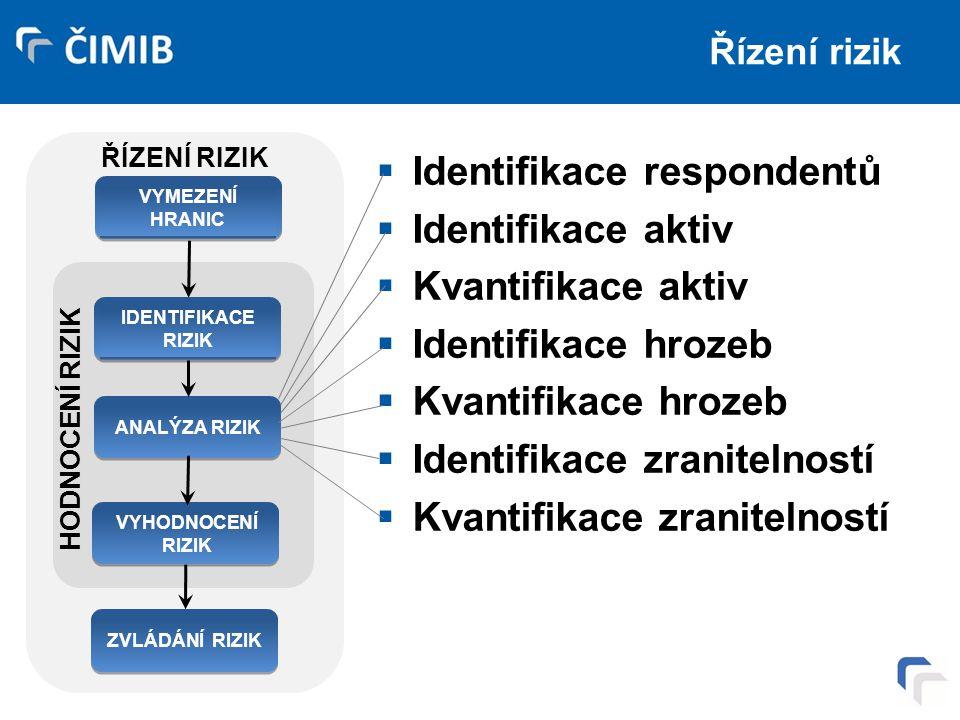Řízení rizik  Identifikace respondentů  Identifikace aktiv  Kvantifikace aktiv  Identifikace hrozeb  Kvantifikace hrozeb  Identifikace zranitelností  Kvantifikace zranitelností ŘÍZENÍ RIZIK IDENTIFIKACE RIZIK ANALÝZA RIZIK VYHODNOCENÍ RIZIK ZVLÁDÁNÍ RIZIK HODNOCENÍ RIZIK VYMEZENÍ HRANIC
