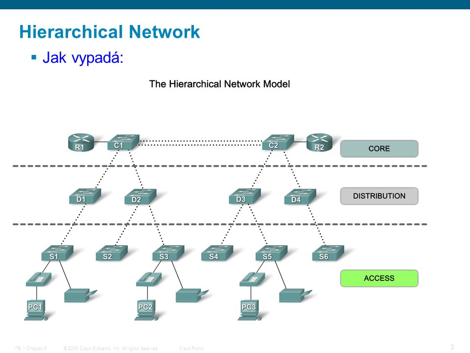 © 2006 Cisco Systems, Inc. All rights reserved.Cisco PublicITE 1 Chapter 6 4 Hierarchical Network