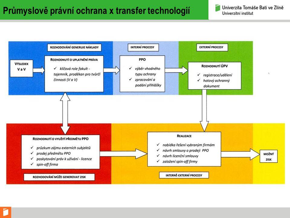Průmyslově právní ochrana x transfer technologií