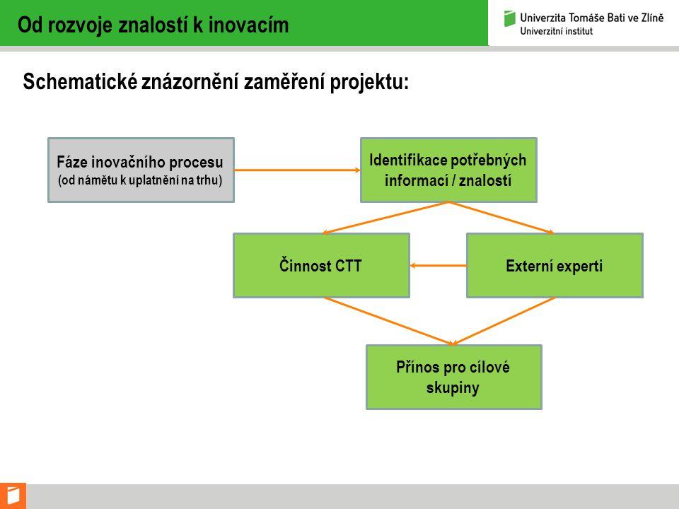 Od rozvoje znalostí k inovacím Schematické znázornění zaměření projektu: Fáze inovačního procesu (od námětu k uplatnění na trhu) Identifikace potřebných informací / znalostí Činnost CTTExterní experti Přínos pro cílové skupiny