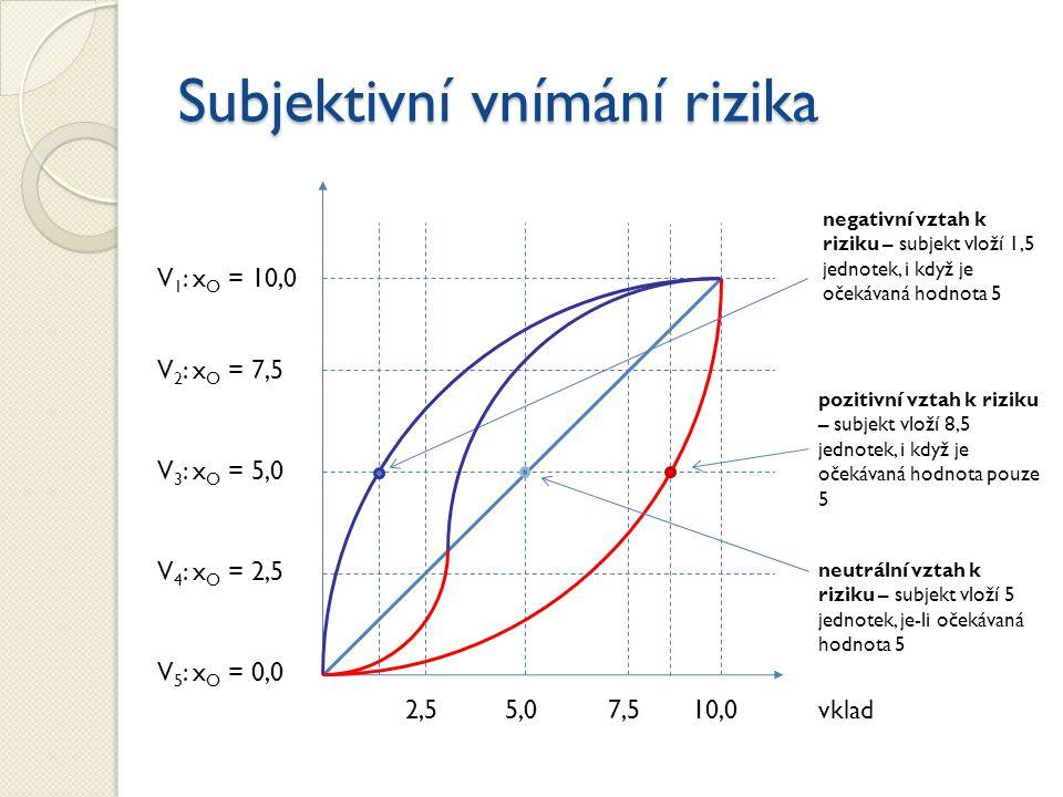 Subjektivní vnímání rizika V 5 : x O = 0,0 V 4 : x O = 2,5 V 3 : x O = 5,0 V 2 : x O = 7,5 V 1 : x O = 10,0 vklad5,02,5 7,5 10,0 neutrální vztah k riz