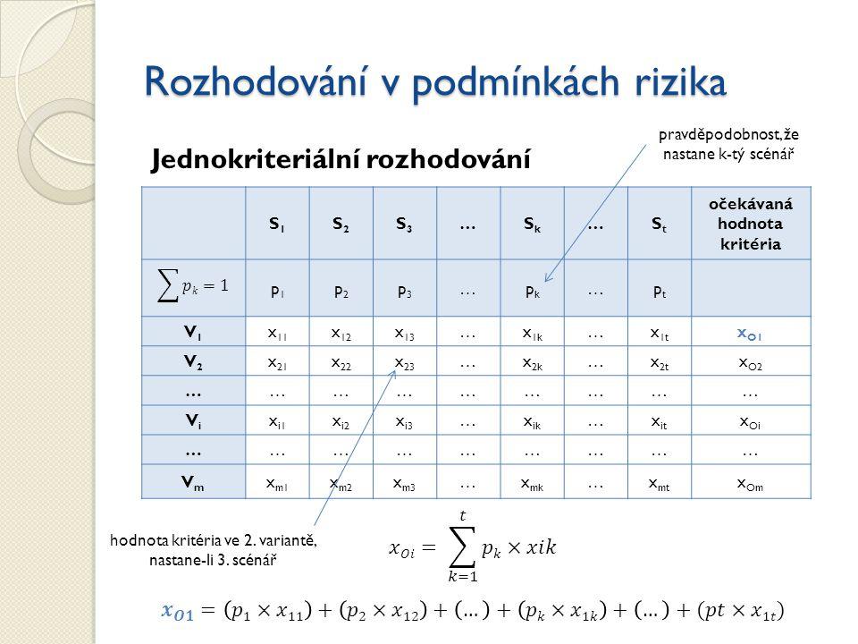 Rozhodování v podmínkách rizika Jednokriteriální rozhodování S1S1 S2S2 S3S3 …SkSk …StSt očekávaná hodnota kritéria p1p1 p2p2 p3p3 …pkpk …ptpt V1V1 x 1